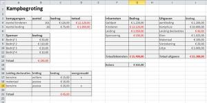 kampbegroting-voorbeeld